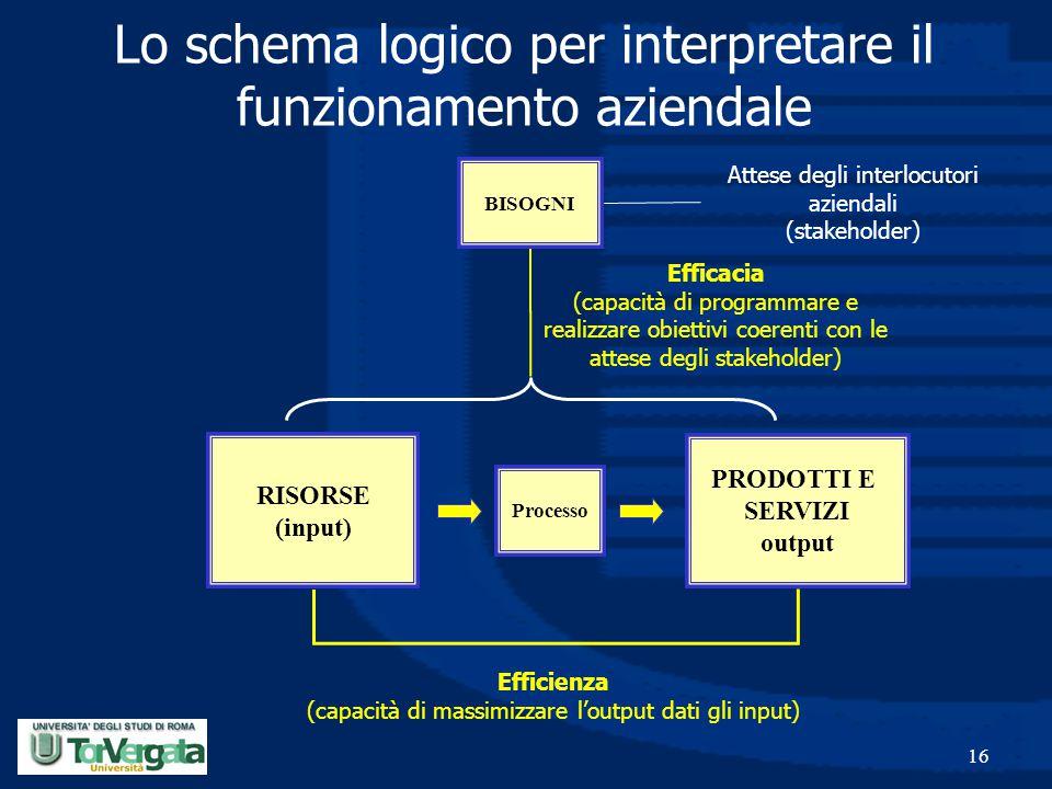 16 PRODOTTI E SERVIZI output Processo RISORSE (input) Lo schema logico per interpretare il funzionamento aziendale BISOGNI Attese degli interlocutori