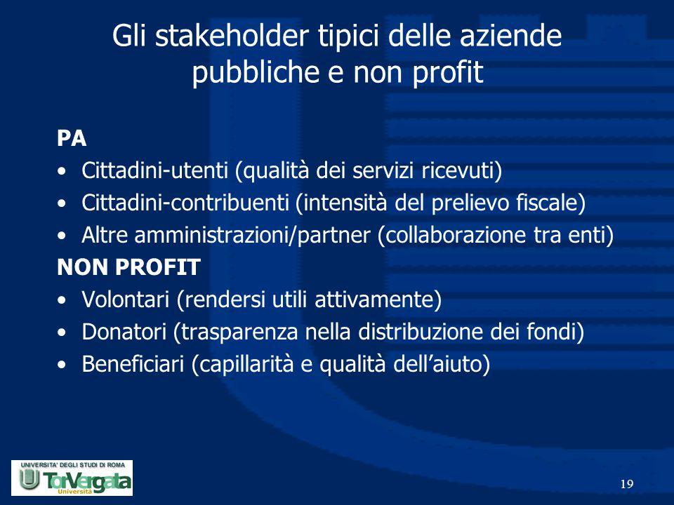 19 Gli stakeholder tipici delle aziende pubbliche e non profit PA Cittadini-utenti (qualità dei servizi ricevuti) Cittadini-contribuenti (intensità de