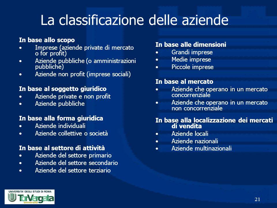 21 La classificazione delle aziende In base allo scopo Imprese (aziende private di mercato o for profit) Aziende pubbliche (o amministrazioni pubblich