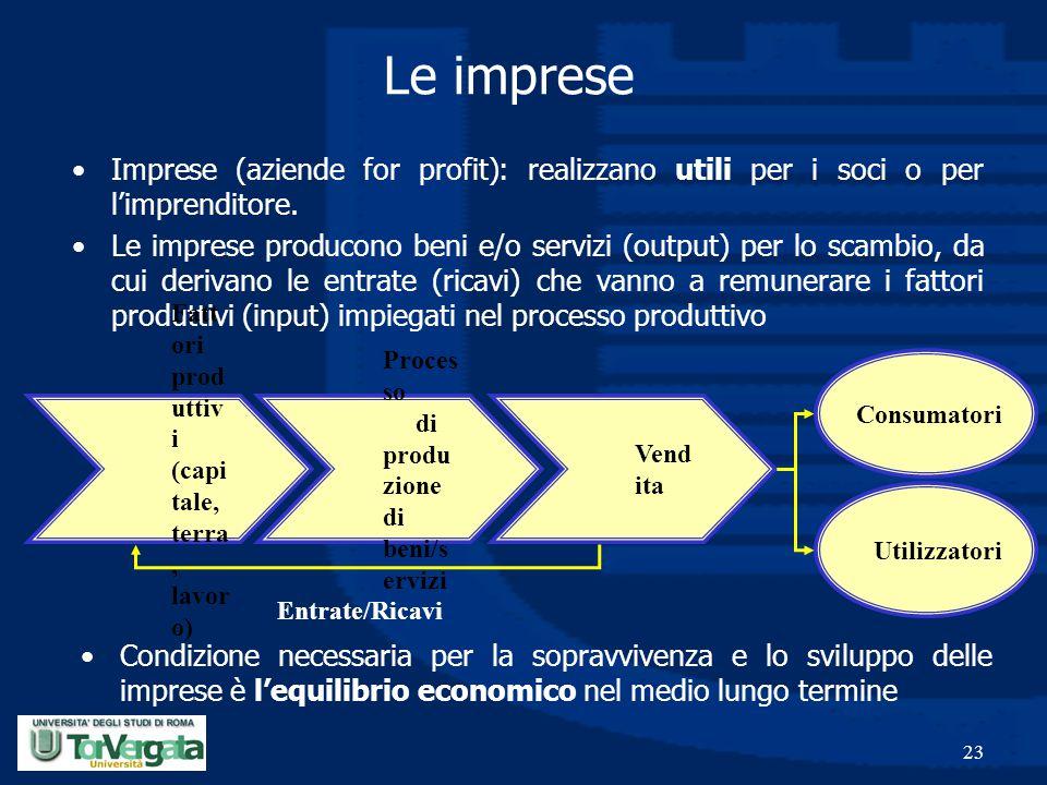 23 Le imprese Imprese (aziende for profit): realizzano utili per i soci o per l'imprenditore. Le imprese producono beni e/o servizi (output) per lo sc