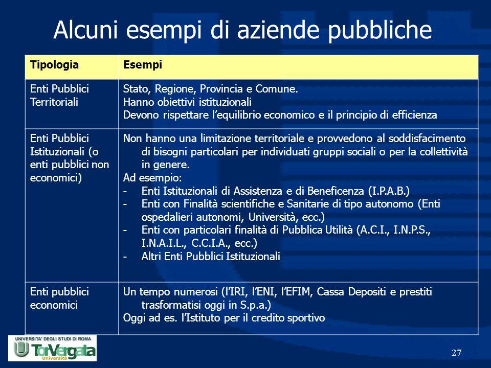 27 Alcuni esempi di aziende pubbliche TipologiaEsempi Enti Pubblici Territoriali Stato, Regione, Provincia e Comune. Hanno obiettivi istituzionali Dev
