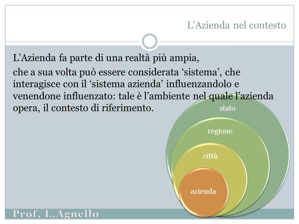 stato regione città azienda L'Azienda fa parte di una realtà più ampia, che a sua volta può essere considerata 'sistema', che interagisce con il 'sistema azienda' influenzandolo e venendone influenzato: tale è l'ambiente nel quale l'azienda opera, il contesto di riferimento.