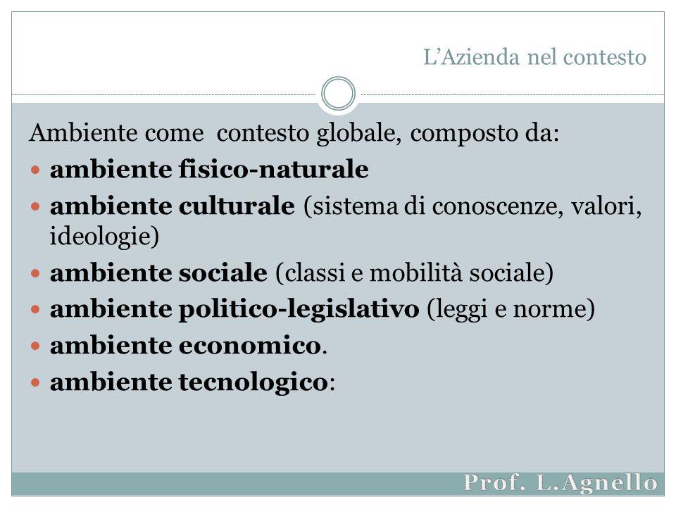 Ambiente come contesto globale, composto da: ambiente fisico-naturale ambiente culturale (sistema di conoscenze, valori, ideologie) ambiente sociale (classi e mobilità sociale) ambiente politico-legislativo (leggi e norme) ambiente economico.