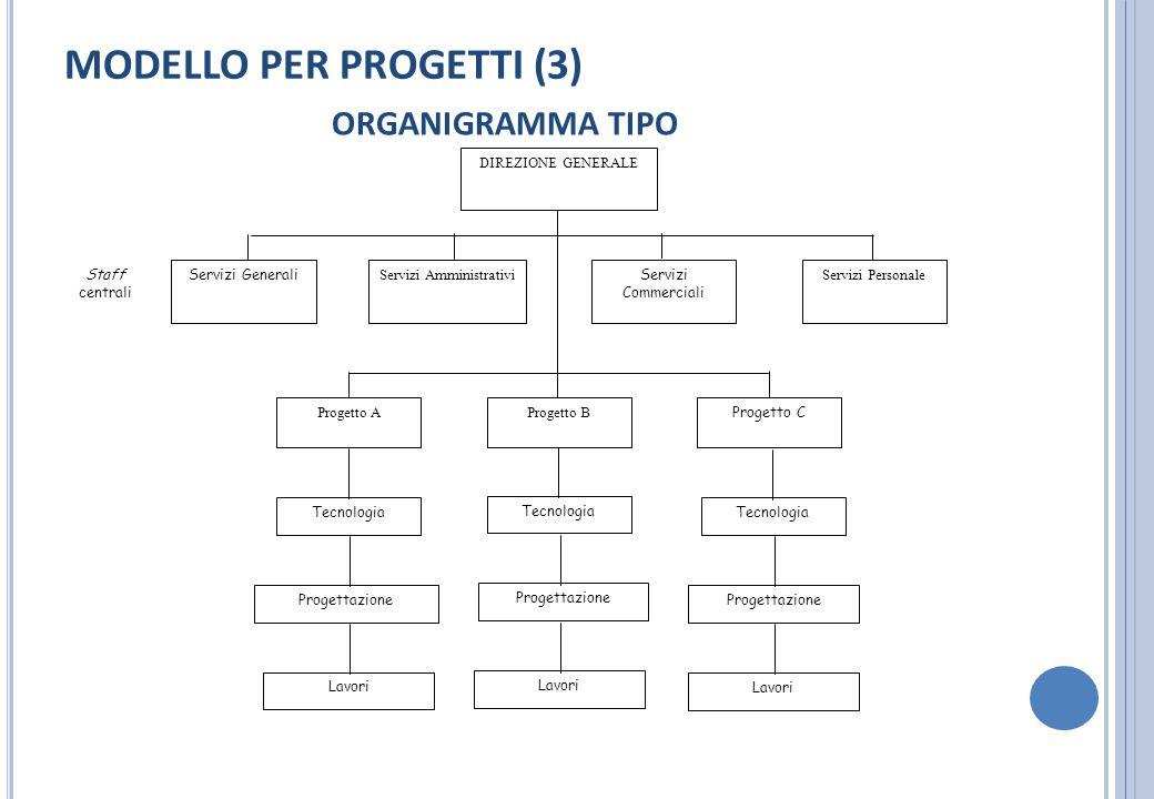 MODELLO PER PROGETTI (3) ORGANIGRAMMA TIPO DIREZIONE GENERALE Progetto B Progetto A Progetto C Servizi Amministrativi Servizi Commerciali Servizi Pers