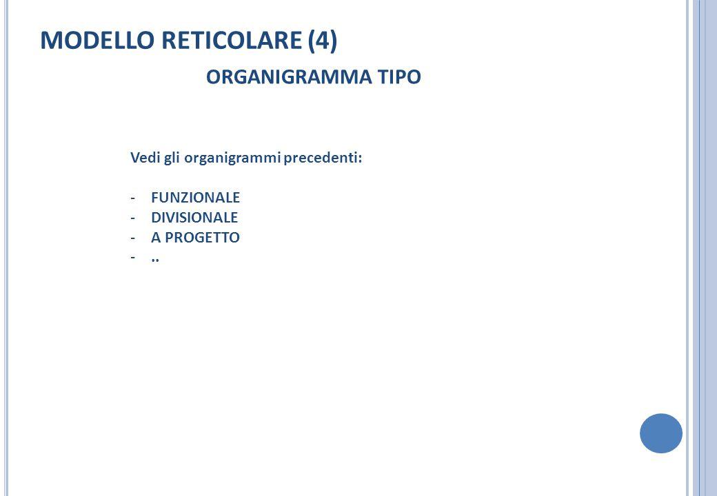 MODELLO RETICOLARE (4) ORGANIGRAMMA TIPO Vedi gli organigrammi precedenti: -FUNZIONALE -DIVISIONALE -A PROGETTO -..