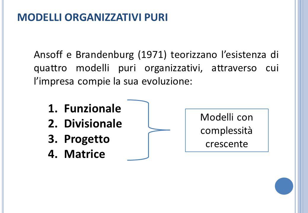 MODELLI ORGANIZZATIVI PURI Ansoff e Brandenburg (1971) teorizzano l'esistenza di quattro modelli puri organizzativi, attraverso cui l'impresa compie l