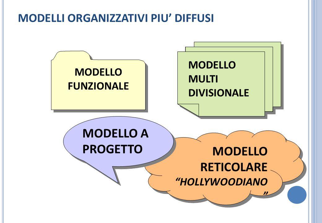 """MODELLI ORGANIZZATIVI PIU' DIFFUSI MODELLO RETICOLARE """"HOLLYWOODIANO """" MODELLO RETICOLARE """"HOLLYWOODIANO """" MODELLO FUNZIONALE MODELLO MULTI DIVISIONAL"""