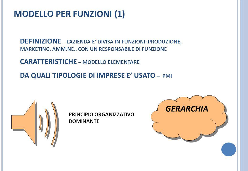 MODELLO PER FUNZIONI (1) DEFINIZIONE – L'AZIENDA E' DIVISA IN FUNZIONI: PRODUZIONE, MARKETING, AMM.NE.. CON UN RESPONSABILE DI FUNZIONE CARATTERISTICH