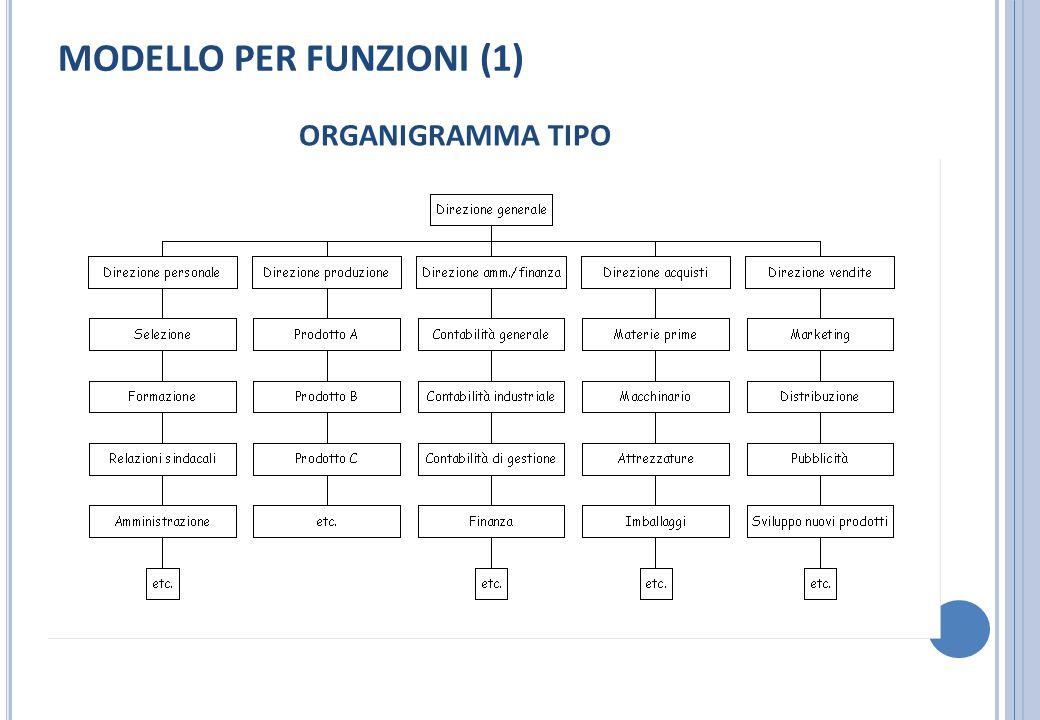 MODELLO PER FUNZIONI (1) ORGANIGRAMMA TIPO