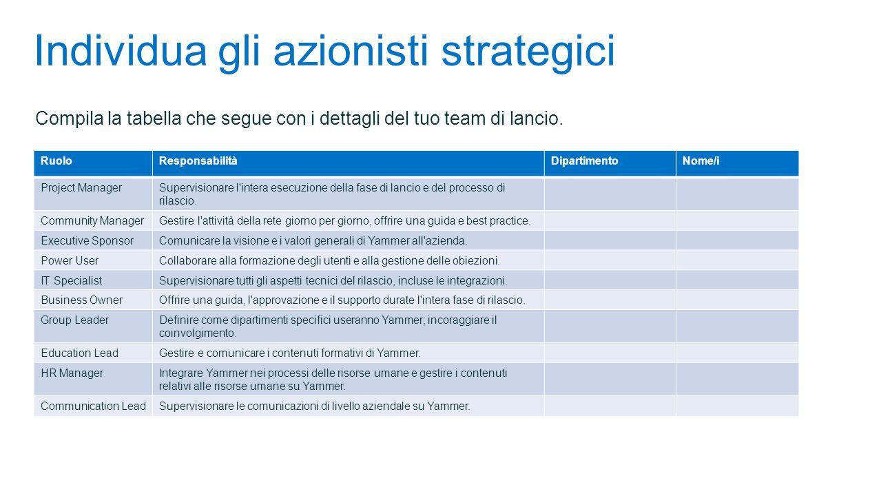 Individua gli azionisti strategici Compila la tabella che segue con i dettagli del tuo team di lancio. RuoloResponsabilitàDipartimentoNome/i Project M