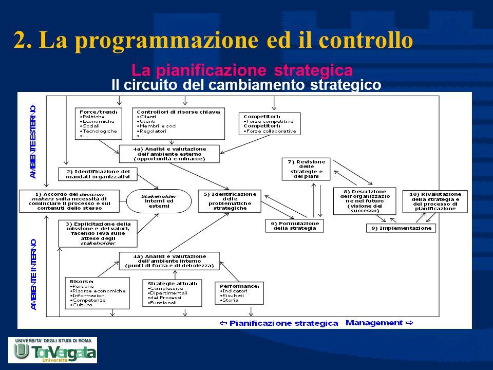 2. La programmazione ed il controllo Il circuito del cambiamento strategico La pianificazione strategica
