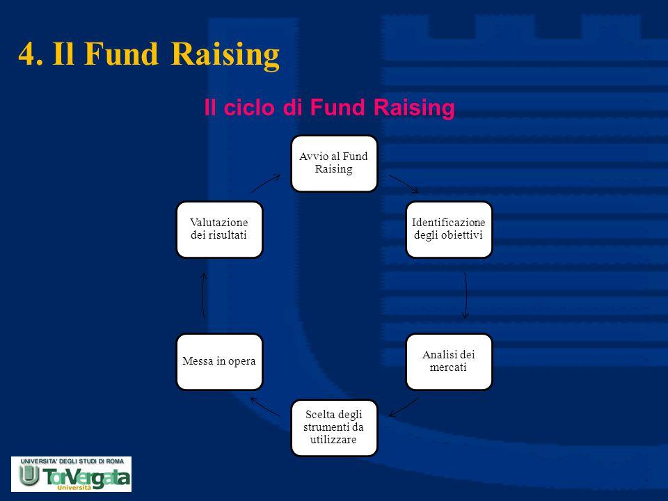 4. Il Fund Raising Il ciclo di Fund Raising Avvio al Fund Raising Identificazione degli obiettivi Analisi dei mercati Scelta degli strumenti da utiliz
