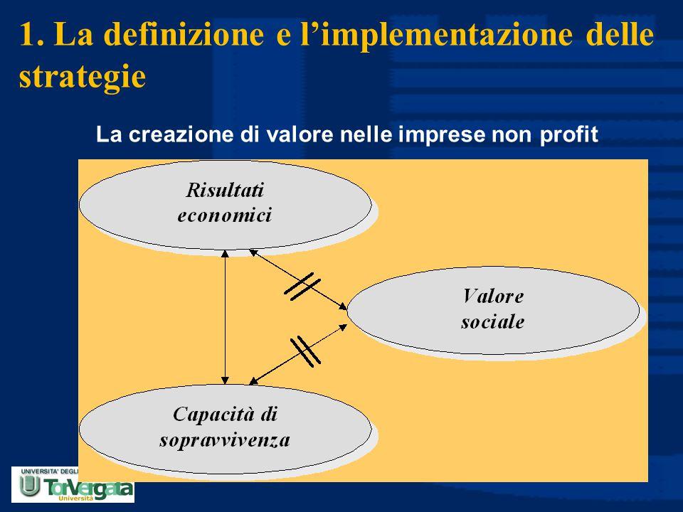 1. La definizione e l'implementazione delle strategie La creazione di valore nelle imprese non profit
