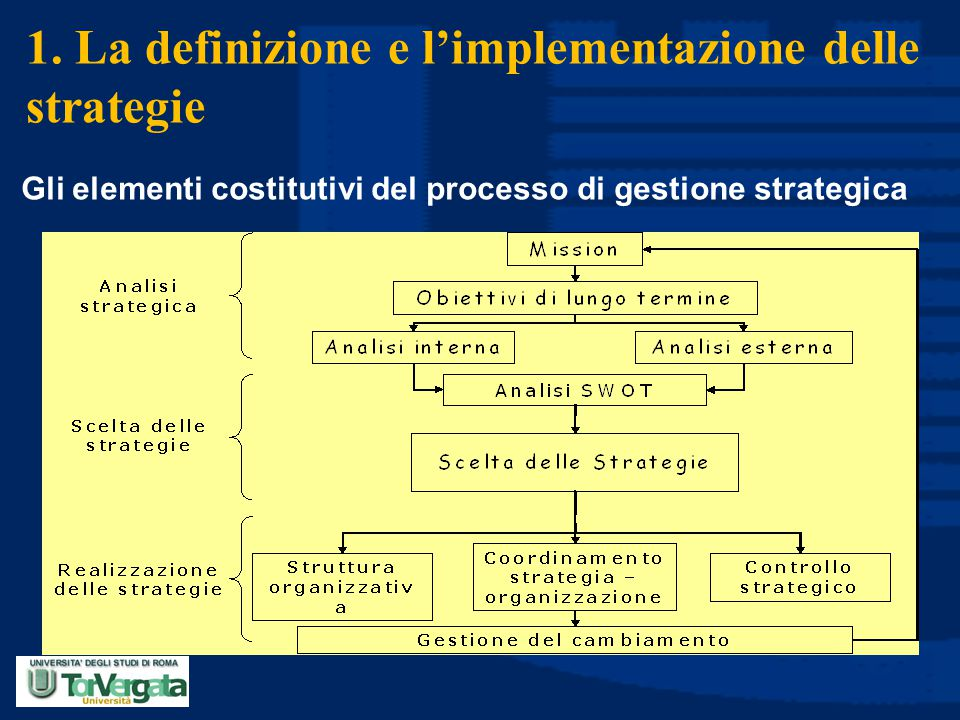 1. La definizione e l'implementazione delle strategie Gli elementi costitutivi del processo di gestione strategica