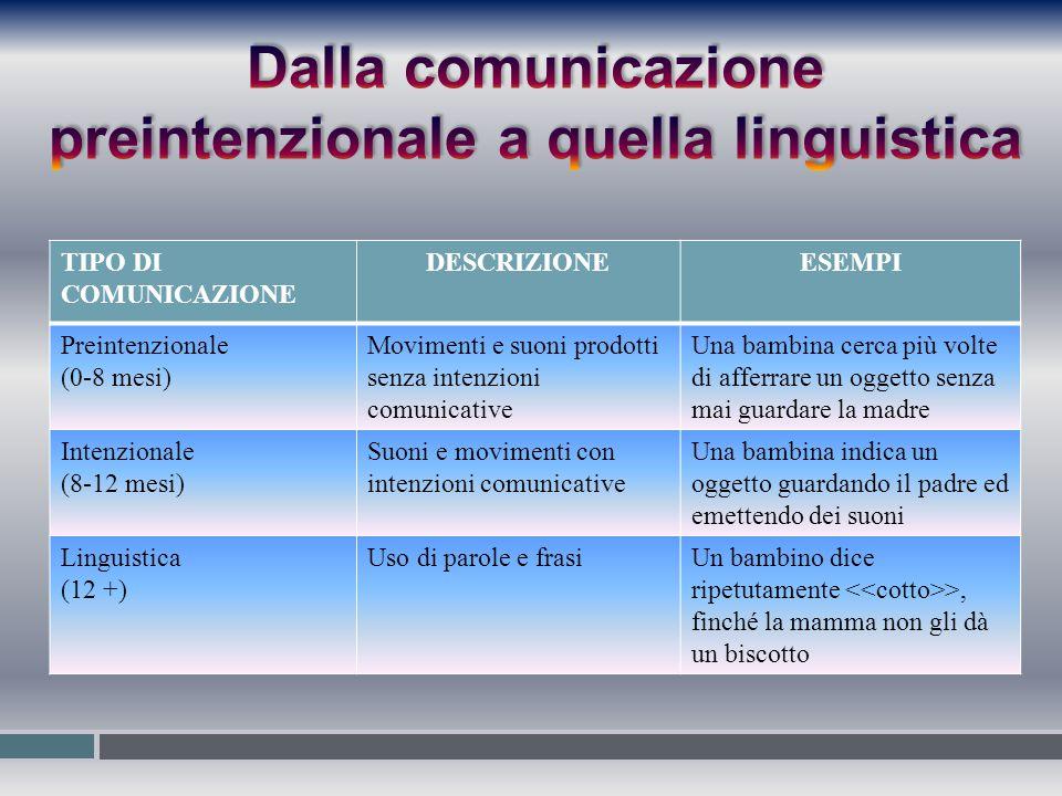 TIPO DI COMUNICAZIONE DESCRIZIONEESEMPI Preintenzionale (0-8 mesi) Movimenti e suoni prodotti senza intenzioni comunicative Una bambina cerca più volt