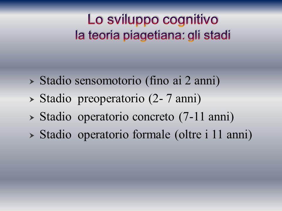  Stadio sensomotorio (fino ai 2 anni)  Stadio preoperatorio (2- 7 anni)  Stadio operatorio concreto (7-11 anni)  Stadio operatorio formale (oltre
