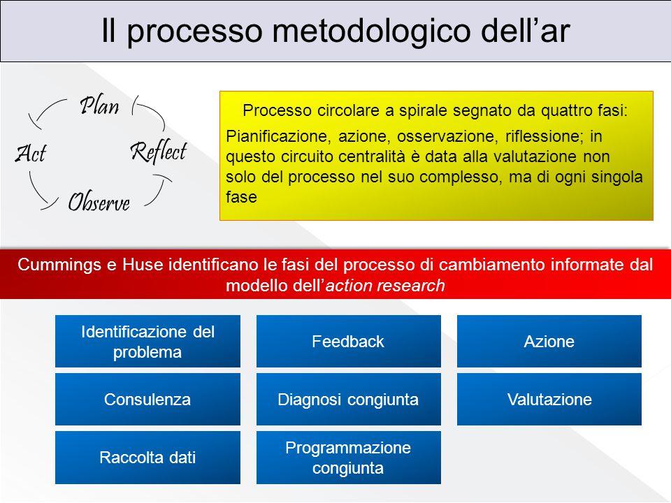 Il processo metodologico dell'ar Plan Reflect Observe Act Processo circolare a spirale segnato da quattro fasi: Pianificazione, azione, osservazione,
