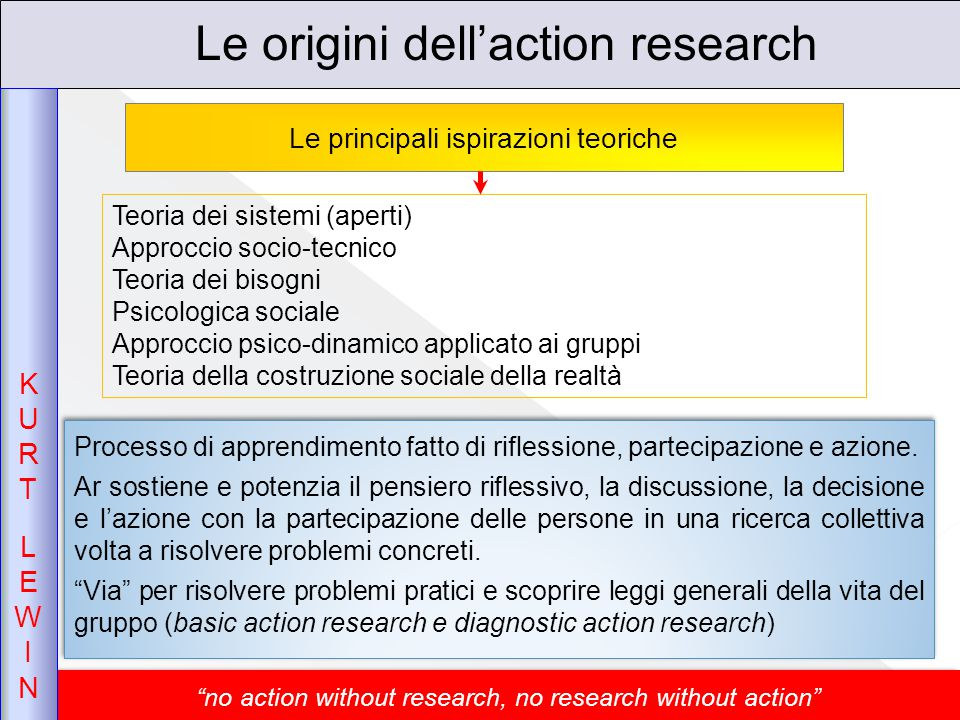 no action without research, no research without action Le origini dell'action research Processo di apprendimento fatto di riflessione, partecipazione e azione.