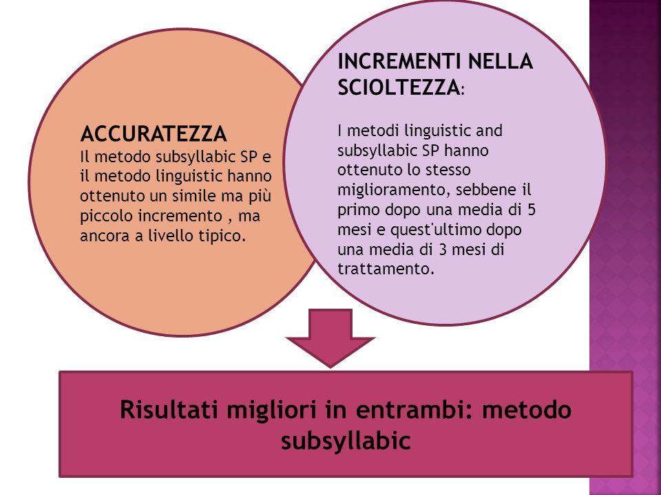ACCURATEZZA Il metodo subsyllabic SP e il metodo linguistic hanno ottenuto un simile ma più piccolo incremento, ma ancora a livello tipico. INCREMENTI