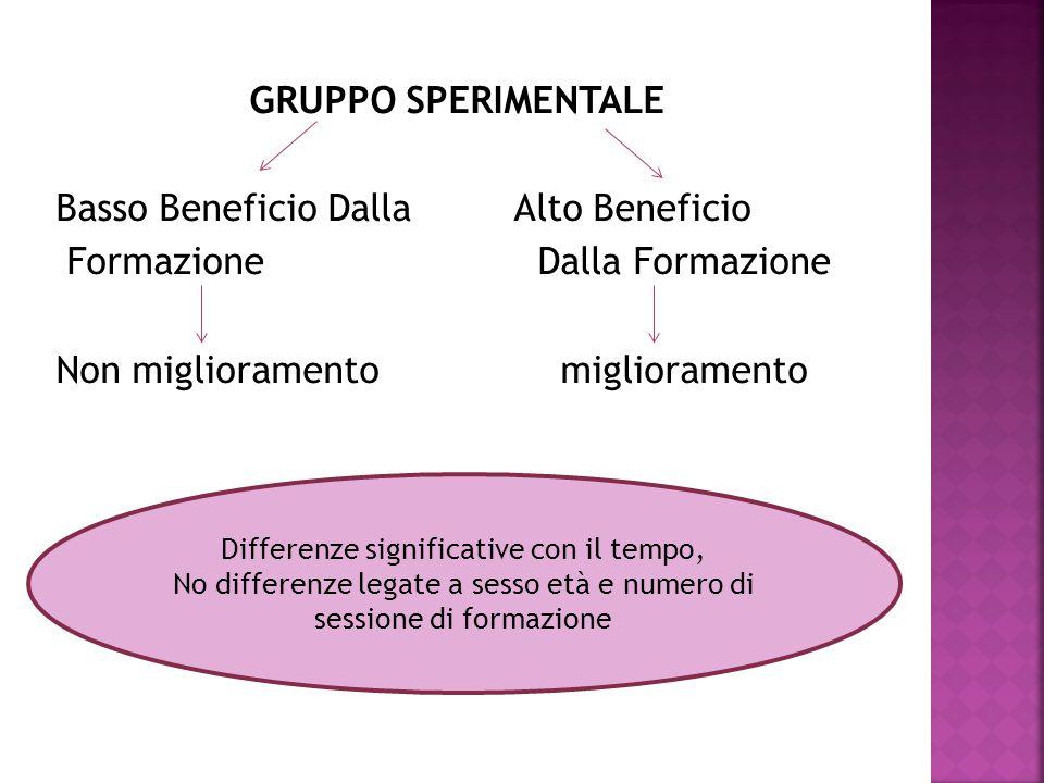 GRUPPO SPERIMENTALE Basso Beneficio Dalla Alto Beneficio Formazione Dalla Formazione Non miglioramento miglioramento Differenze significative con il t