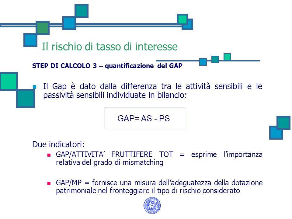 Il rischio di tasso di interesse STEP DI CALCOLO 3 – quantificazione del GAP Il Gap è dato dalla differenza tra le attività sensibili e le passività s