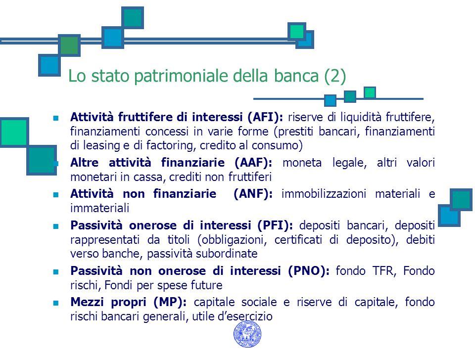 Lo stato patrimoniale della banca (2) Attività fruttifere di interessi (AFI): riserve di liquidità fruttifere, finanziamenti concessi in varie forme (