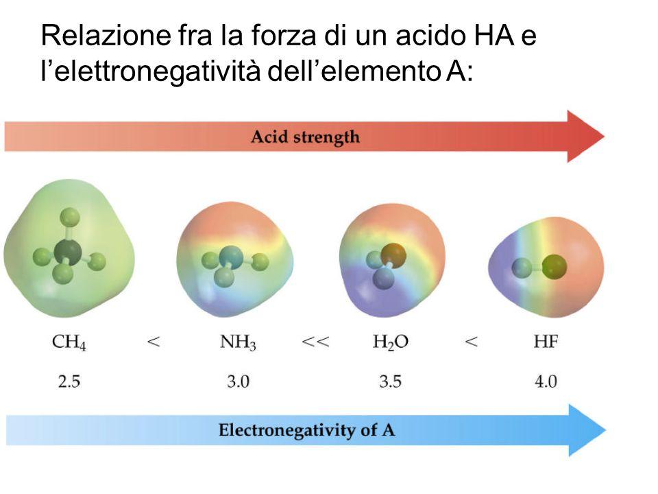 Relazione fra la forza di un acido HA e l'elettronegatività dell'elemento A: