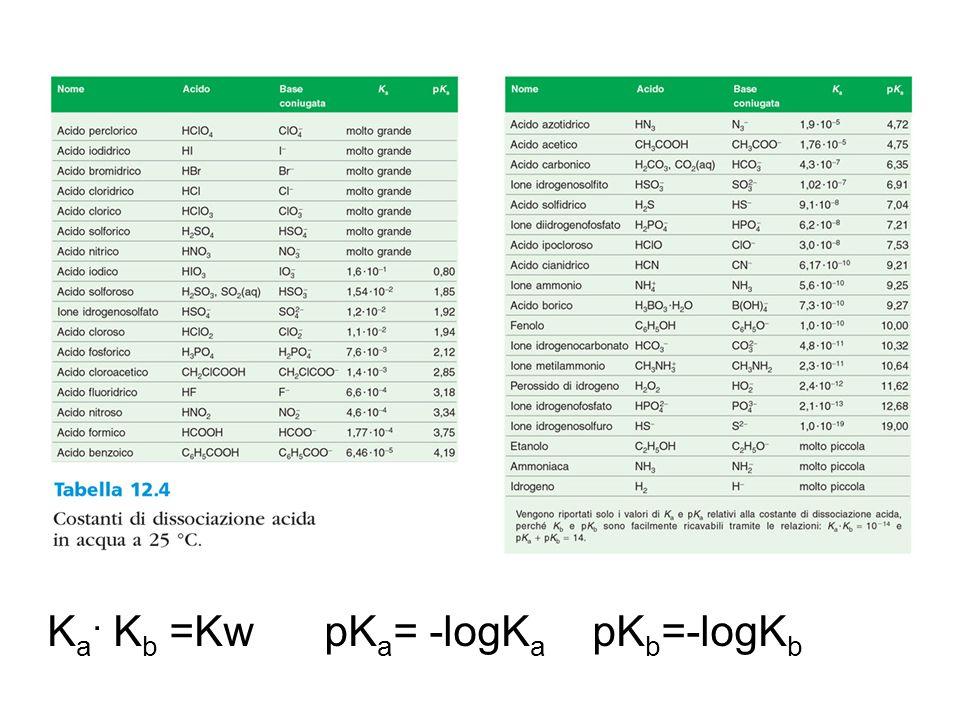 K a. K b =Kw pK a = -logK a pK b =-logK b