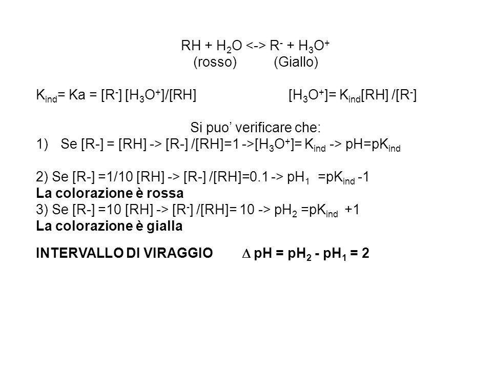 RH + H 2 O R - + H 3 O + (rosso) (Giallo) K ind = Ka = [R - ] [H 3 O + ]/[RH] [H 3 O + ]= K ind [RH] /[R - ] Si puo' verificare che: 1)Se [R-] = [RH]