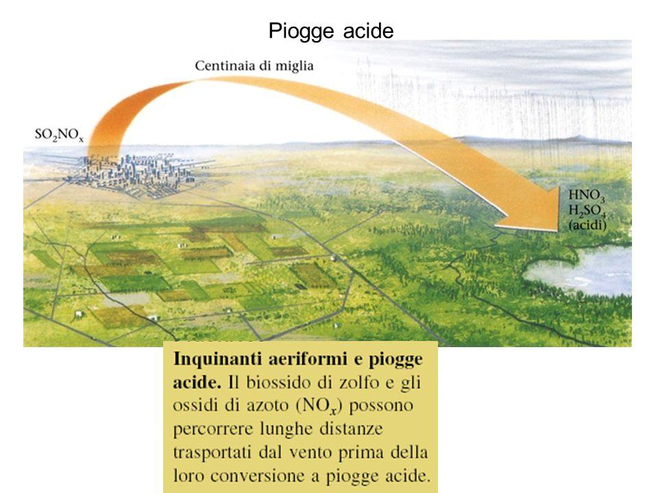 Figura A: inquinanti aeriformi e piogge acide Piogge acide