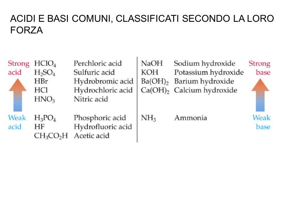 Nel caso di acidi e basi DEBOLI, esiste una costante di equilibrio della reazione di ionizzazione: K a per un acido K b per una base