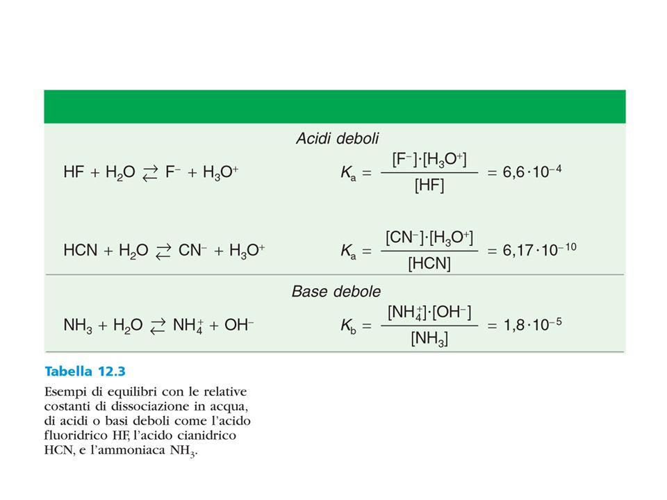 Influenza dell'acidità o basicità del terreno