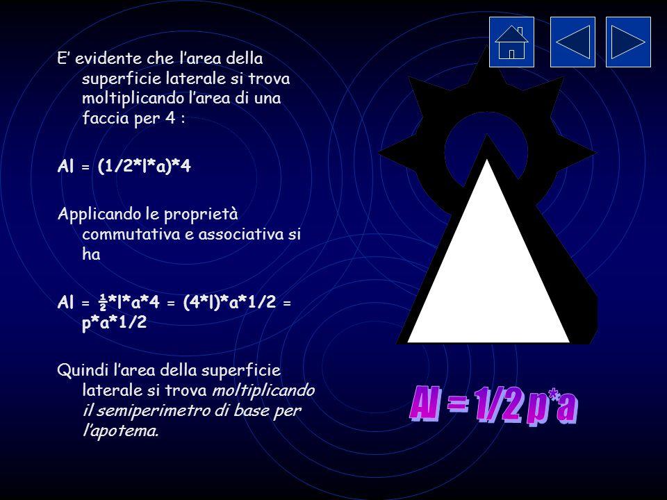 Area della superficie della piramide Immaginiamo di tagliare la piramide considerata precedentemente lungo gli spigoli laterali e di distenderne la superficie sopra il piano: otteniamo il seguente sviluppo a l