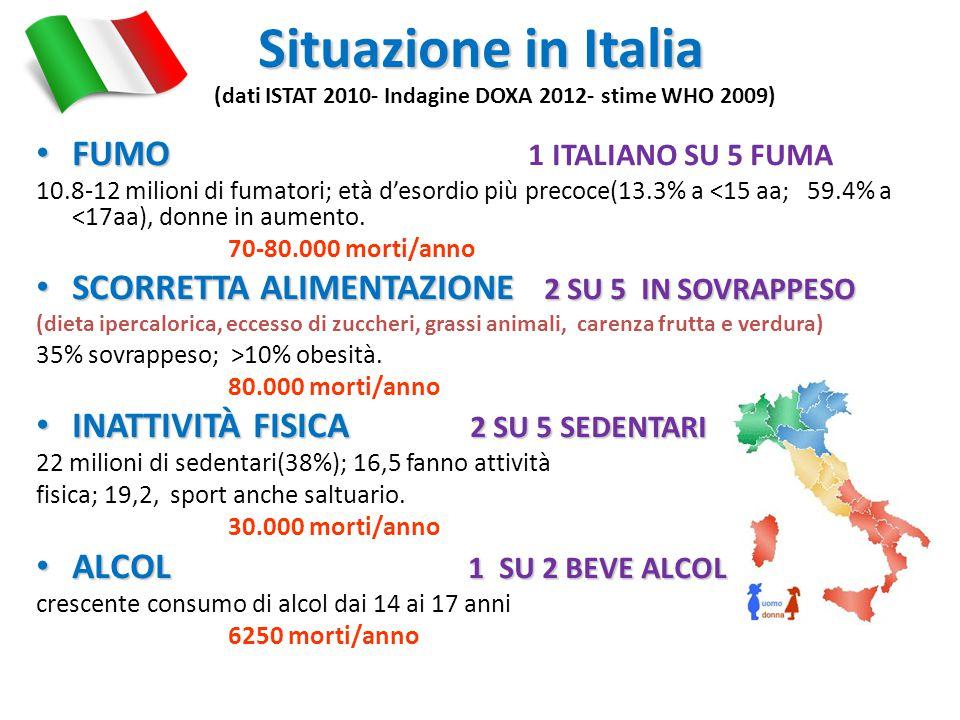 Situazione in Italia Situazione in Italia (dati ISTAT 2010- Indagine DOXA 2012- stime WHO 2009) FUMO FUMO 1 ITALIANO SU 5 FUMA 10.8-12 milioni di fuma