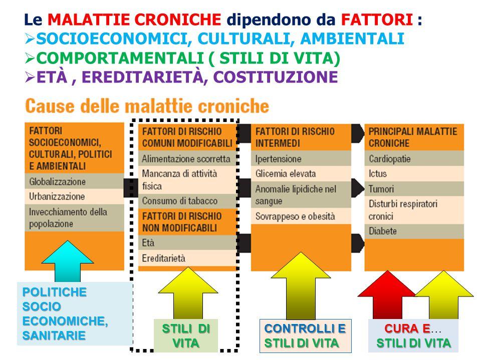 Le MALATTIE CRONICHE dipendono da FATTORI :  SOCIOECONOMICI, CULTURALI, AMBIENTALI  COMPORTAMENTALI ( STILI DI VITA)  ETÀ, EREDITARIETÀ, COSTITUZIO