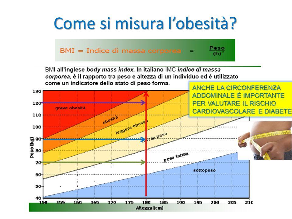 Come si misura l'obesità? ANCHE LA CIRCONFERENZA ADDOMINALE È IMPORTANTE PER VALUTARE IL RISCHIO CARDIOVASCOLARE E DIABETE