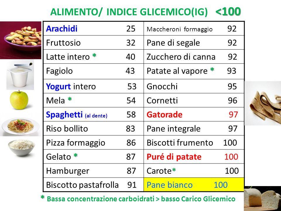 <100 ALIMENTO/ INDICE GLICEMICO(IG) <100 Arachidi 25 Maccheroni formaggio 92 Fruttosio 32Pane di segale 92 * Latte intero * 40Zucchero di canna 92 Fag