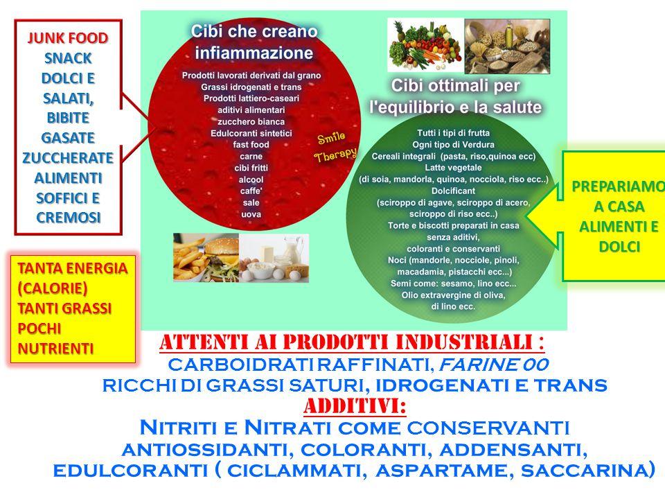 ATTENTI AI PRODOTTI INDUSTRIALI : CARBOIDRATI RAFFINATI, FARINE 00 RICCHI DI GRASSI SATURI, idrogenati e trans ADDITIVI: Nitriti e Nitrati come CONSER