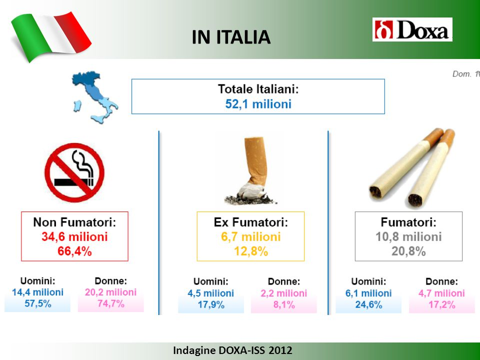 IN ITALIA Indagine DOXA-ISS 2012