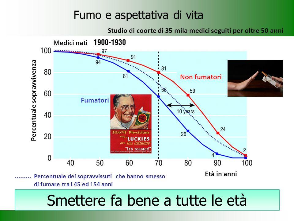 Non fumatori Fumatori Medici nati Età in anni Percentuale sopravvivenza Percentuale dei sopravvissuti che hanno smesso di fumare tra i 45 ed i 54 anni