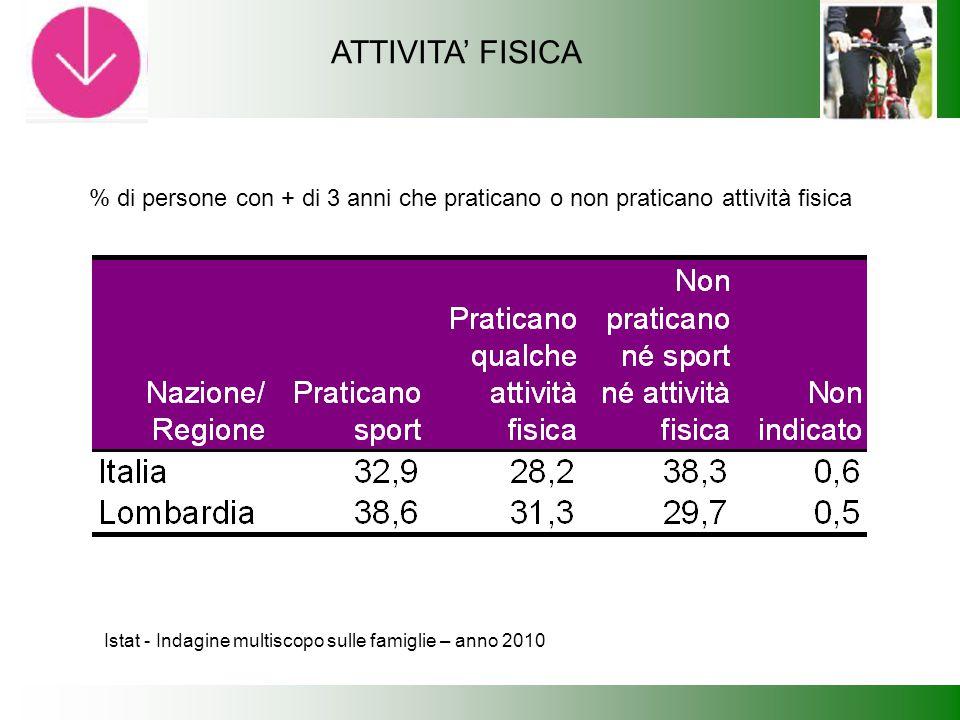 Istat - Indagine multiscopo sulle famiglie – anno 2010 % di persone con + di 3 anni che praticano o non praticano attività fisica ATTIVITA' FISICA