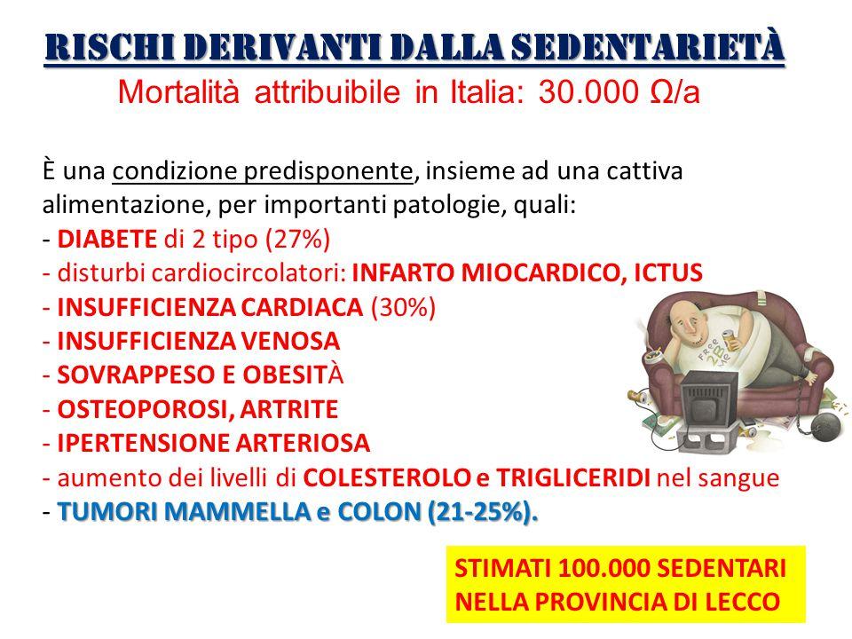 Rischi derivanti dalla sedentarietà Mortalità attribuibile in Italia: 30.000 Ω/a È una condizione predisponente, insieme ad una cattiva alimentazione,