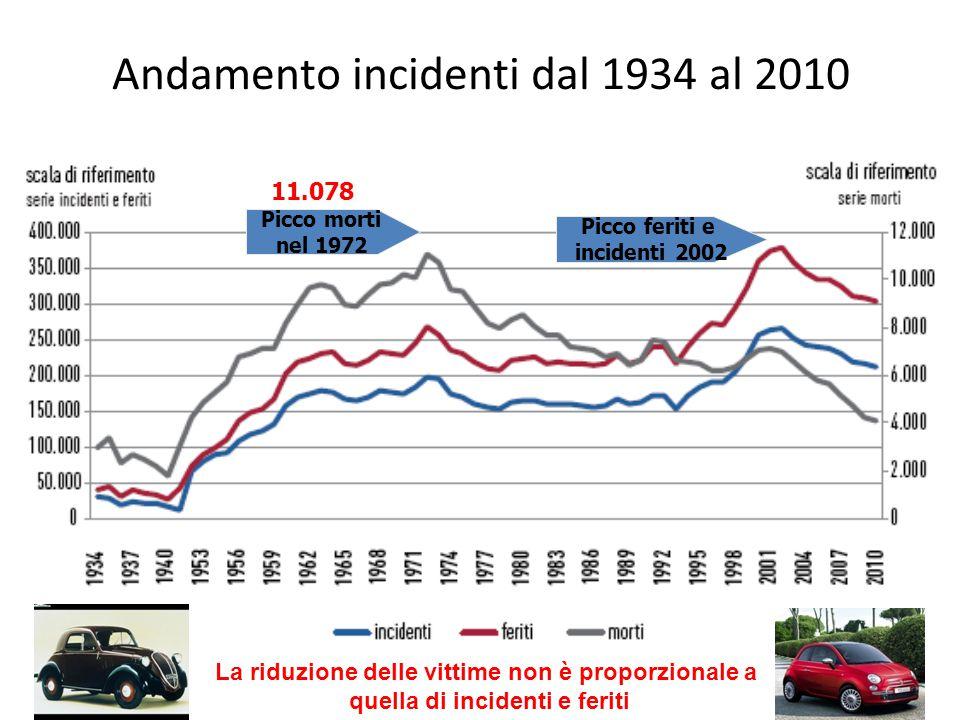 Andamento incidenti dal 1934 al 2010 Picco feriti e incidenti 2002 Picco morti nel 1972 11.078 La riduzione delle vittime non è proporzionale a quella