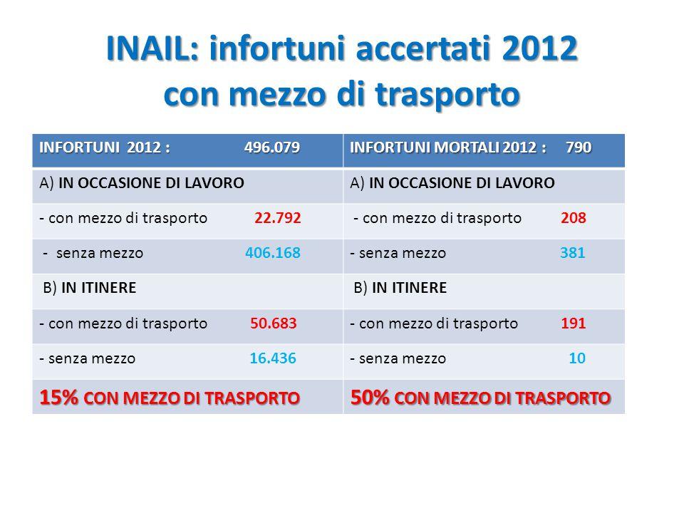 INAIL: infortuni accertati 2012 con mezzo di trasporto INFORTUNI 2012 : 496.079 INFORTUNI MORTALI 2012 : 790 A) IN OCCASIONE DI LAVORO - con mezzo di