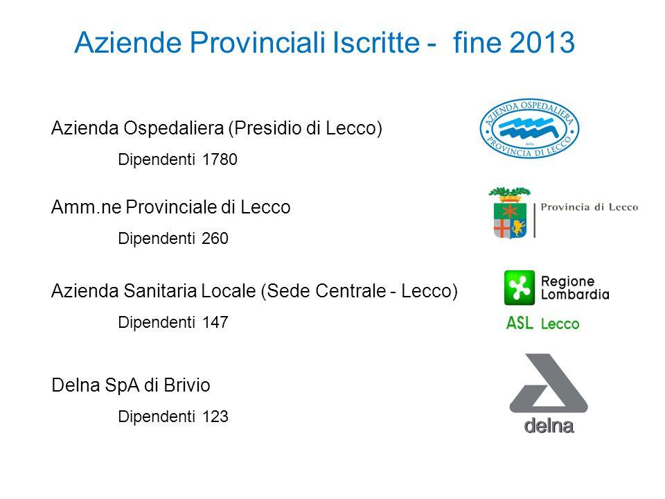 Aziende Provinciali Iscritte - fine 2013 Azienda Sanitaria Locale (Sede Centrale - Lecco) Dipendenti 147 Azienda Ospedaliera (Presidio di Lecco) Dipen