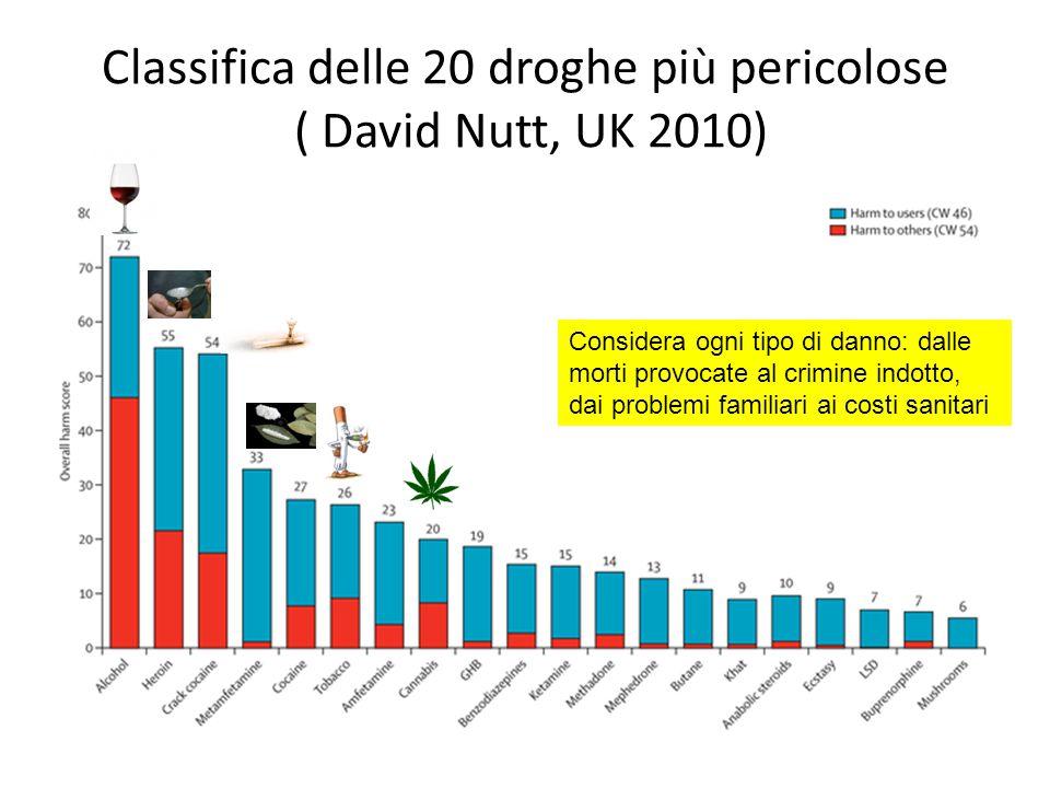 Classifica delle 20 droghe più pericolose ( David Nutt, UK 2010) Considera ogni tipo di danno: dalle morti provocate al crimine indotto, dai problemi