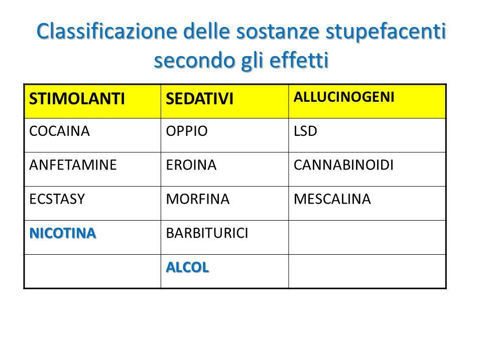 Classificazione delle sostanze stupefacenti secondo gli effetti STIMOLANTISEDATIVI ALLUCINOGENI COCAINAOPPIOLSD ANFETAMINEEROINACANNABINOIDI ECSTASYMO