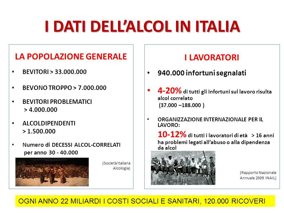 I DATI DELL'ALCOL IN ITALIA LA POPOLAZIONE GENERALE BEVITORI > 33.000.000 BEVONO TROPPO > 7.000.000 BEVITORI PROBLEMATICI > 4.000.000 ALCOLDIPENDENTI