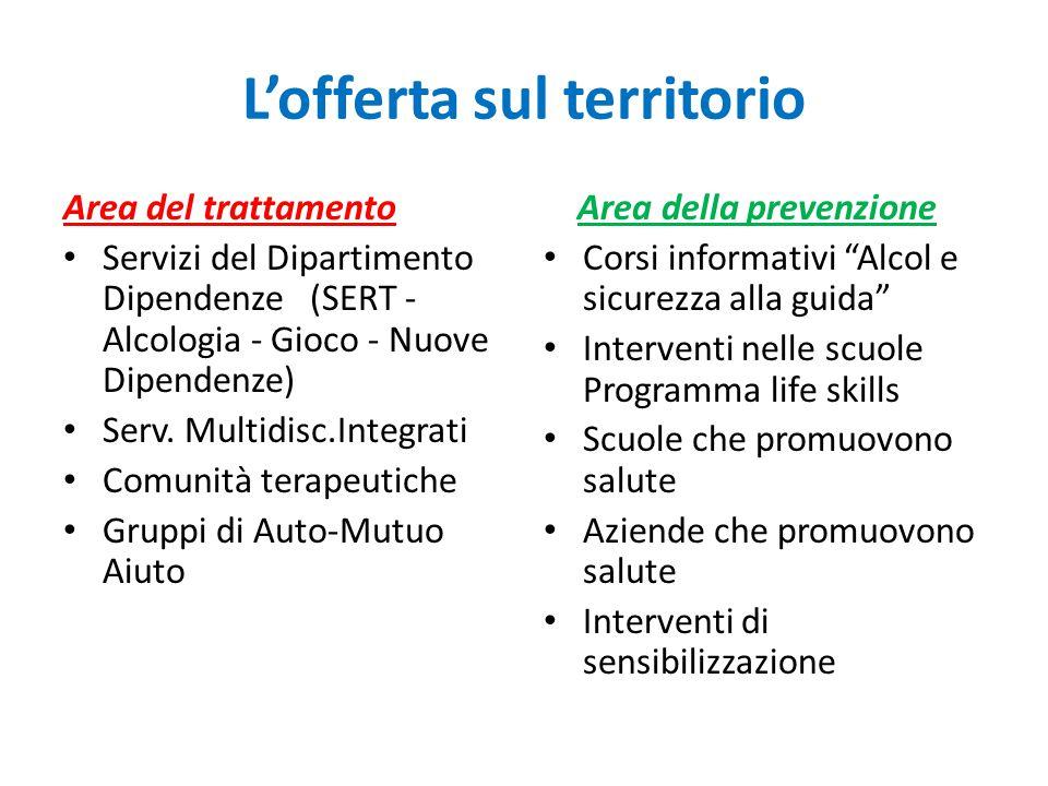 L'offerta sul territorio Area del trattamento Servizi del Dipartimento Dipendenze (SERT - Alcologia - Gioco - Nuove Dipendenze) Serv. Multidisc.Integr