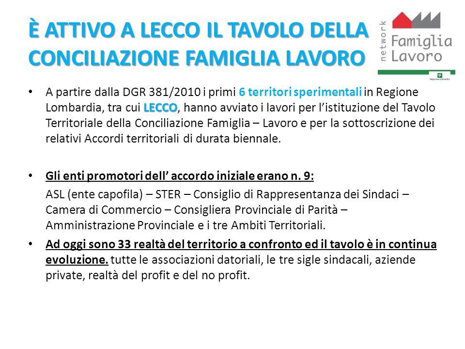 È ATTIVO A LECCO IL TAVOLO DELLA CONCILIAZIONE FAMIGLIA LAVORO LECCO A partire dalla DGR 381/2010 i primi 6 territori sperimentali in Regione Lombardi